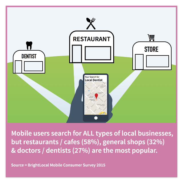Mobile users searching local businesses