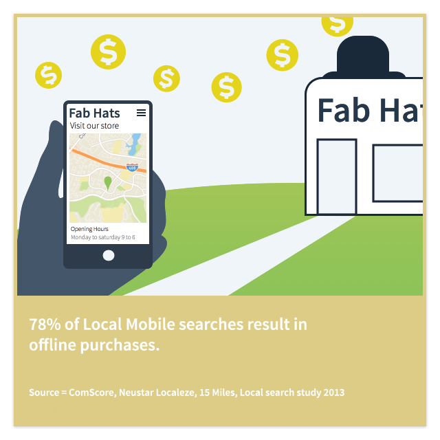 Mobile searchers purchase offline