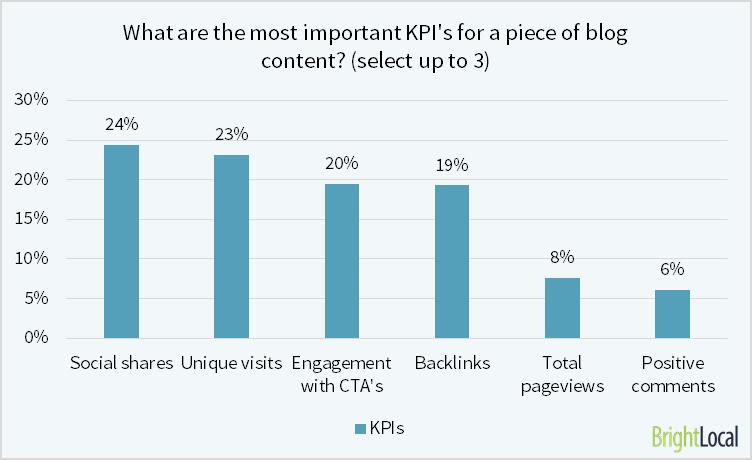 KPI of blog content