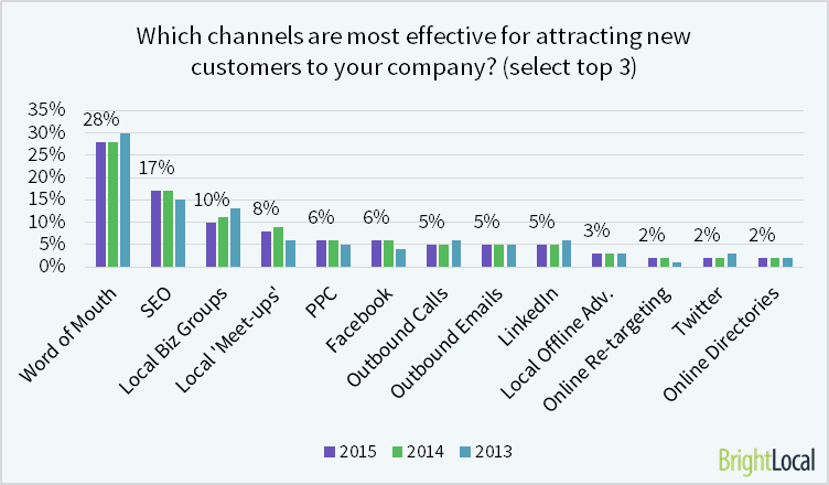 which channels are most effective