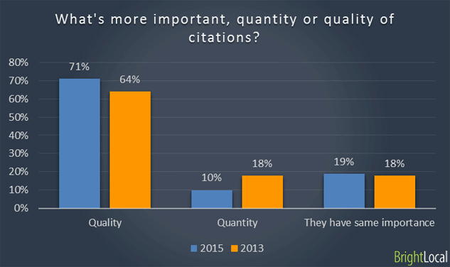 quality local citations