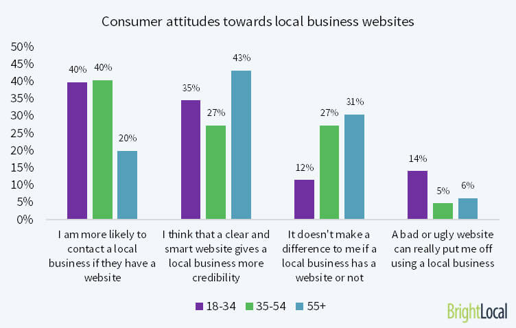Consumer attitudes towards local business websites