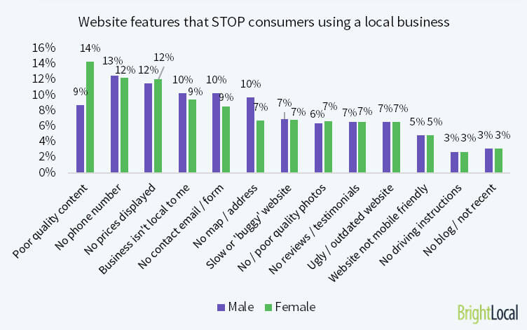 Common problems on local business websites