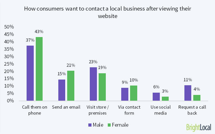How consumers prefer to contact a local business