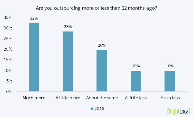 Are SEOs outsourcing SEO tasks more in 2016?