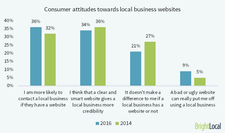 What do people want from local businesses?
