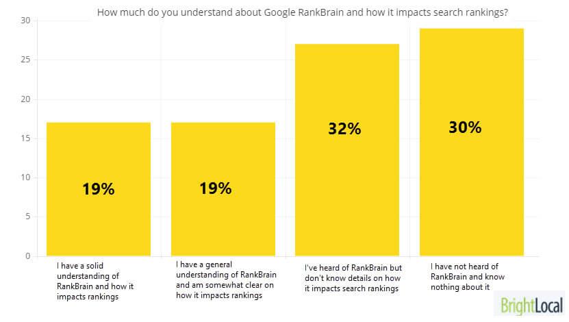 RankBrain Research