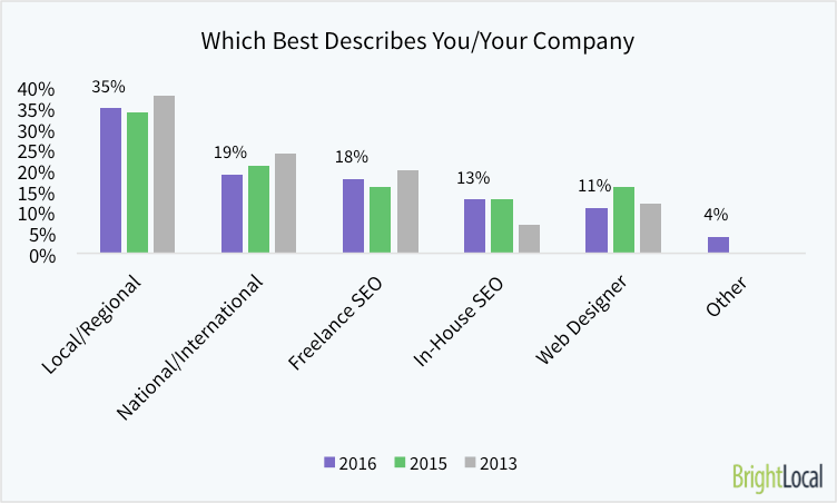 Which of These Descriptions Best Describes Your Company