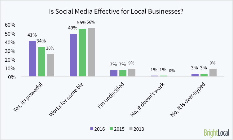 Is Social Media Effective for Local Businesses