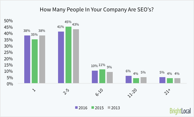 how-many-people-in-your-company-are-professional-seos