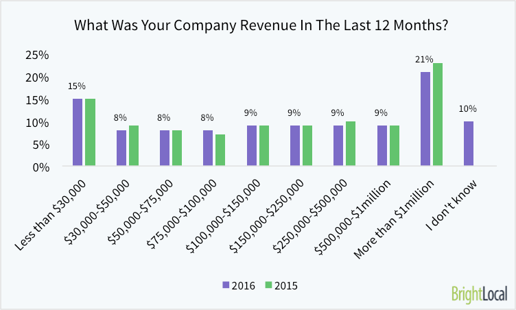 what-was-your-company-revenue-in-the-last-12-months