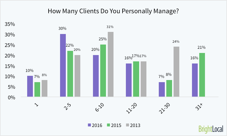 how-many-clients-do-you-personally-manage