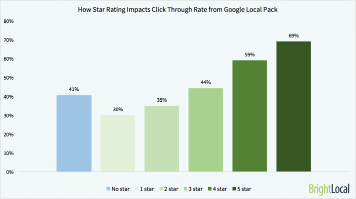 How Star rating impacts click through rates in Google Local Pack