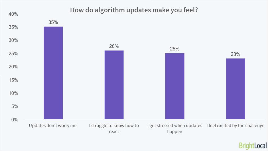 How do algorithm updates make you feel?