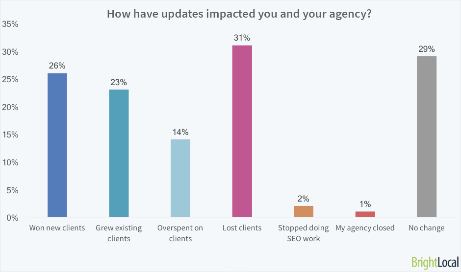 How have Google algorithm updates impacted you and your agency?