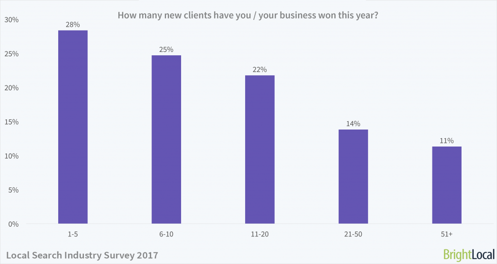 How many new clients have you / your business won this year?   Local Search Industry Survey