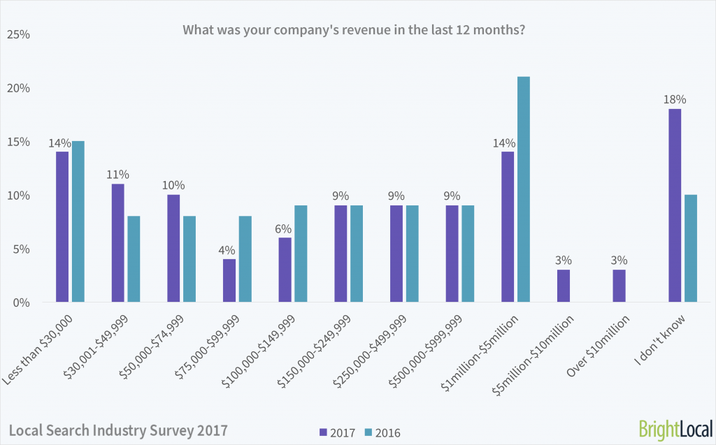 What was your company's revenue?   Local Search Industry Survey