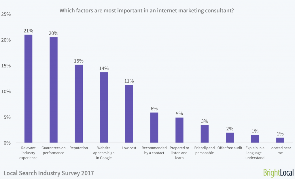 Which factors are most important to you when choosing an internet marketing consultant?   Local Search Industry Survey