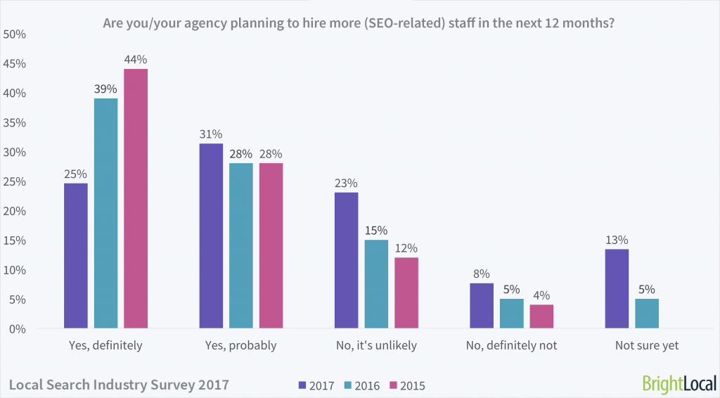 Local Search Industry Survey   Hiring new SEO employees