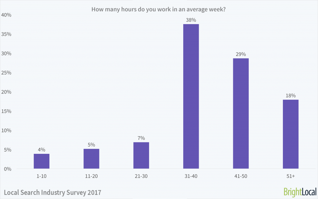 How many hours do you work in an average week?   Local Search Industry Survey