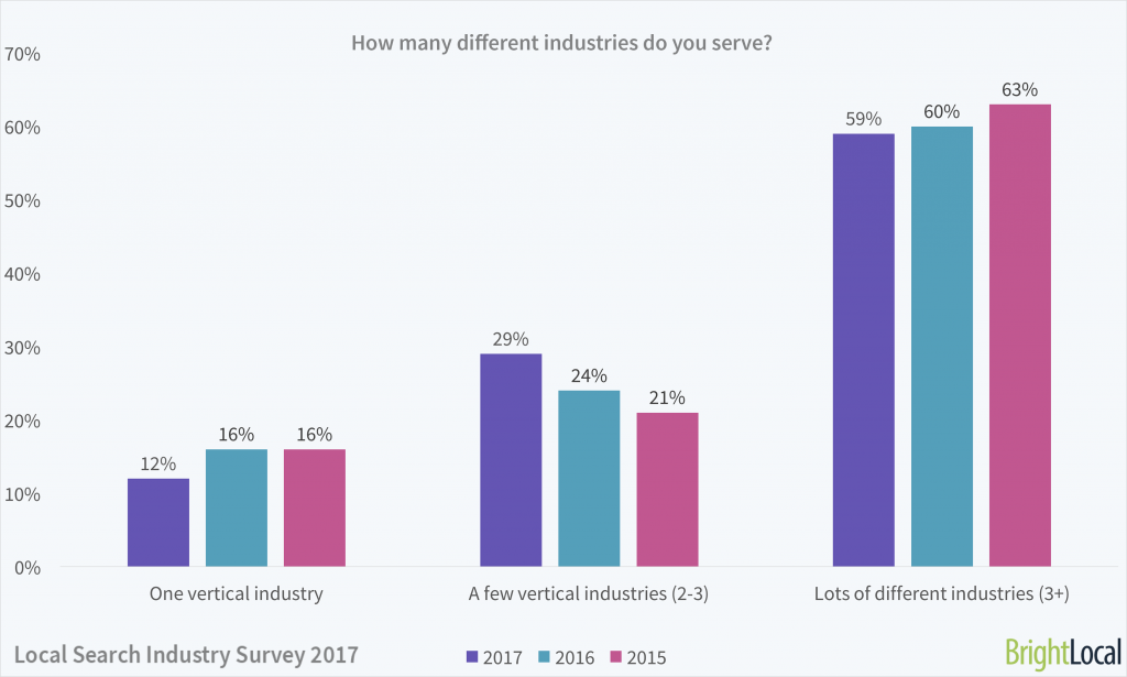 How many different industries do you serve?   Local Search Industry Survey