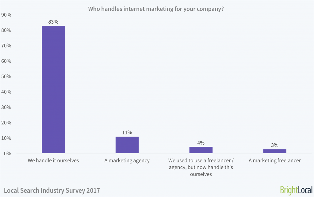 Who handles internet marketing for your company?   Local Search Industry Survey