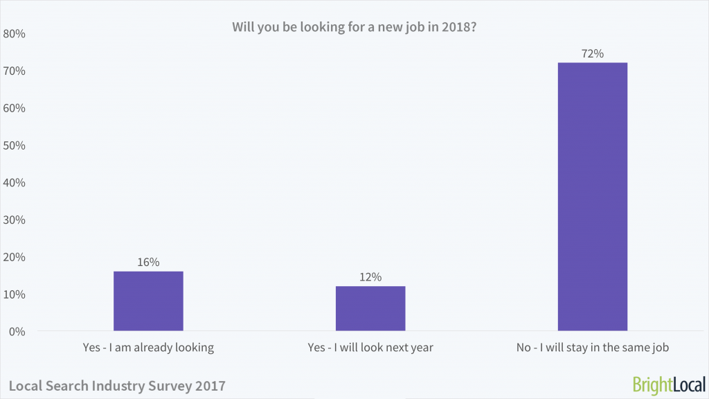 Will you be looking for a new job in 2018?   Local Search Industry Survey