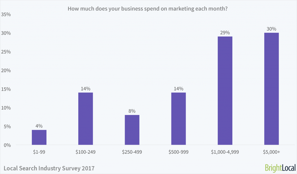 How much does your business spend on marketing each month?   Local Search Industry Survey