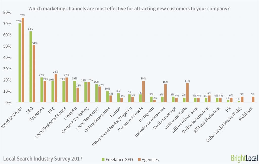 Which marketing channels are most useful for your business?   Local SEO Industry Survey