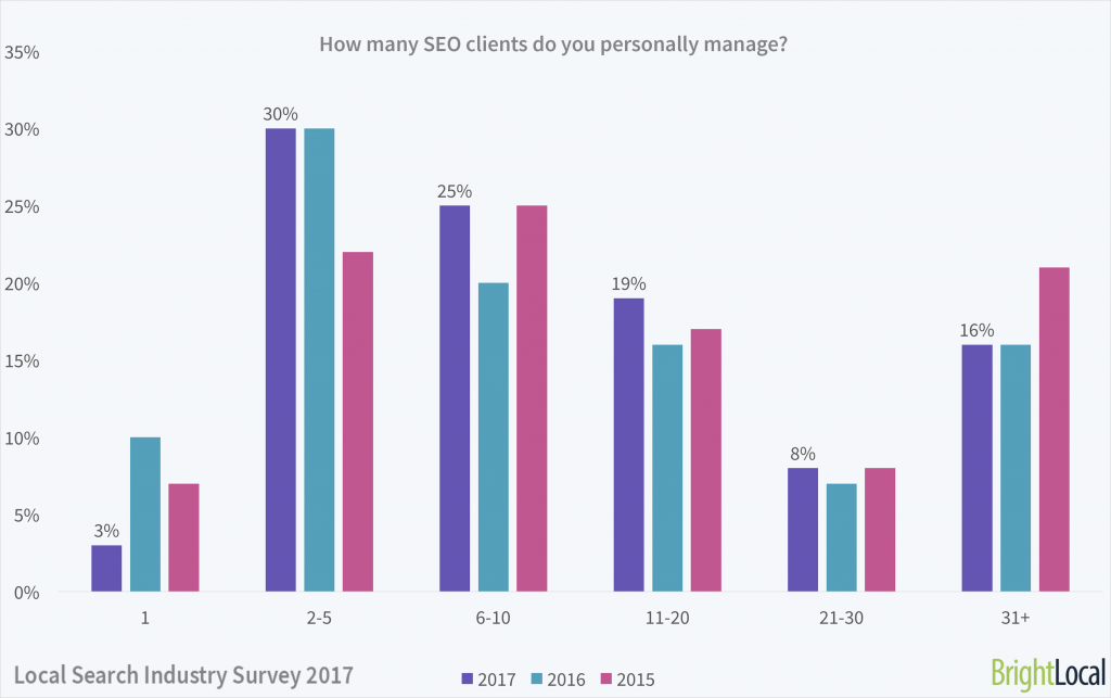 How many SEO clients do you personally manage?   Local Search Industry Survey