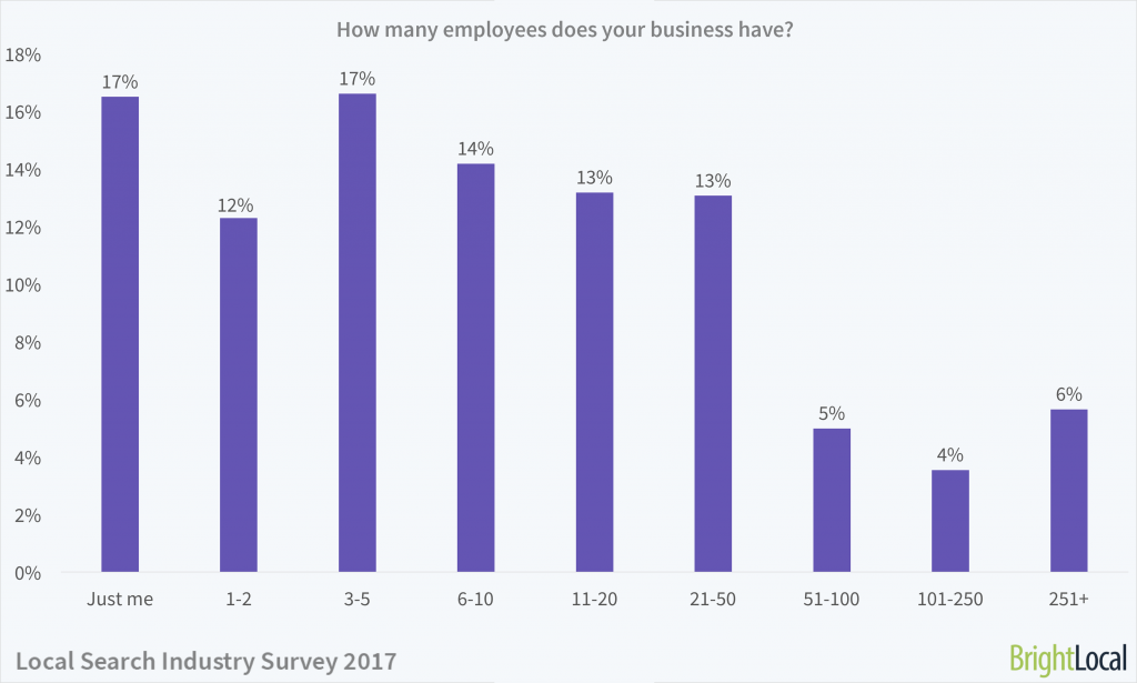Local Search Industry Survey   Employee Numbers