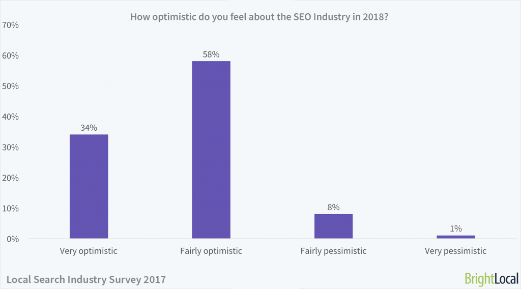 How optimistic do you feel about the SEO industry in 2018?   Local Search Industry Survey