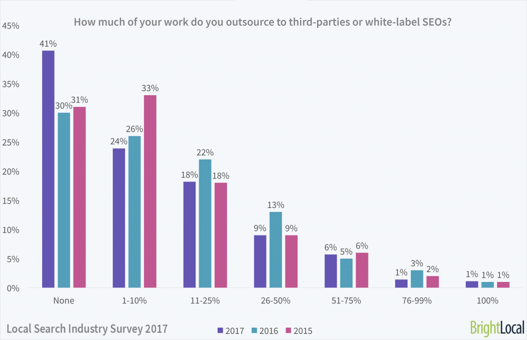 How much of your work do you outsource / whitelabel?   Local Search Industry Survey