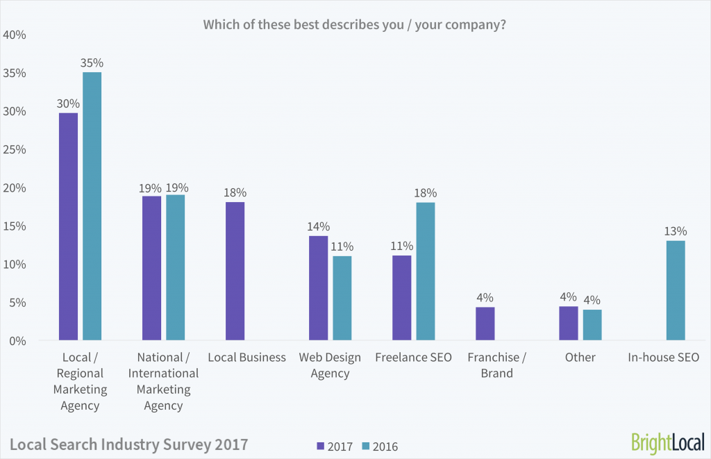 Local Search Industry Survey   SEO Industry Types