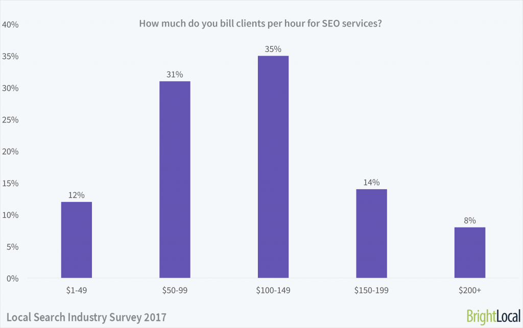 How much do you bill clients per hour?   Local Search Industry Survey