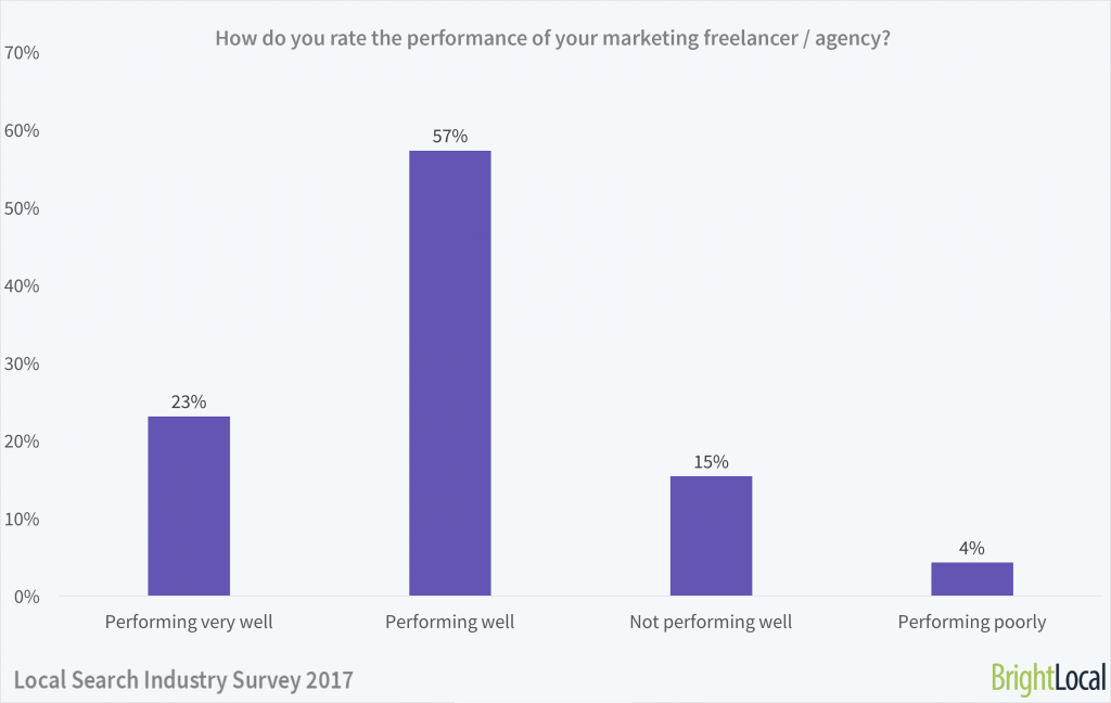 How do you rate the performance of your SEO consultant?   Local Search Industry Survey