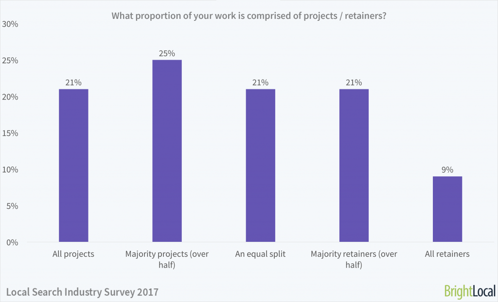 What proportion of your work is projects / retainers?   Local Search Industry Survey