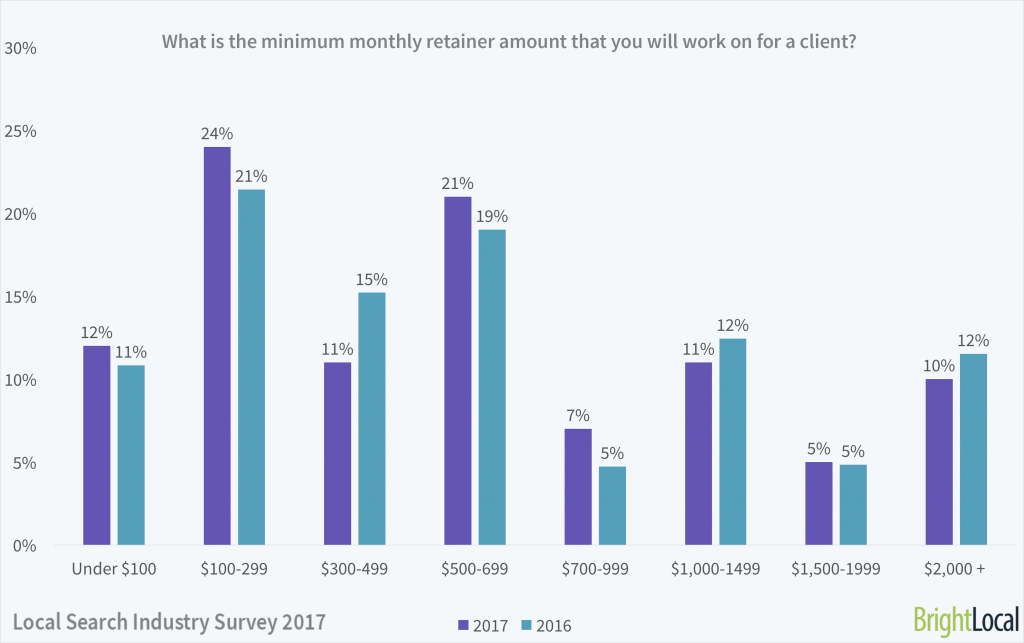 What is the minimum monthly retainer amount that you will work on for a client?   Local Search Industry Survey