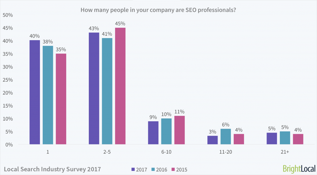 Local Search Industry Survey   Number of SEO employees