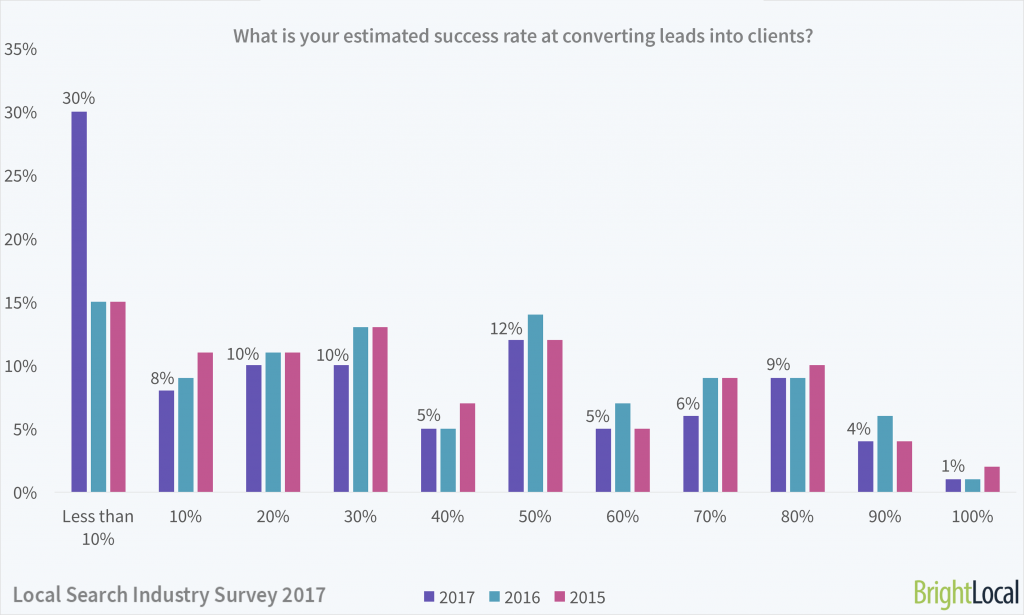 What is your success rate for converting leads?   Local Search Industry Survey