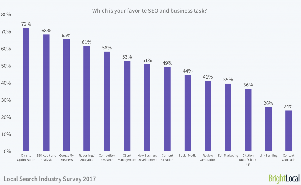 Which is your favorite SEO task?   Local Search Industry Survey