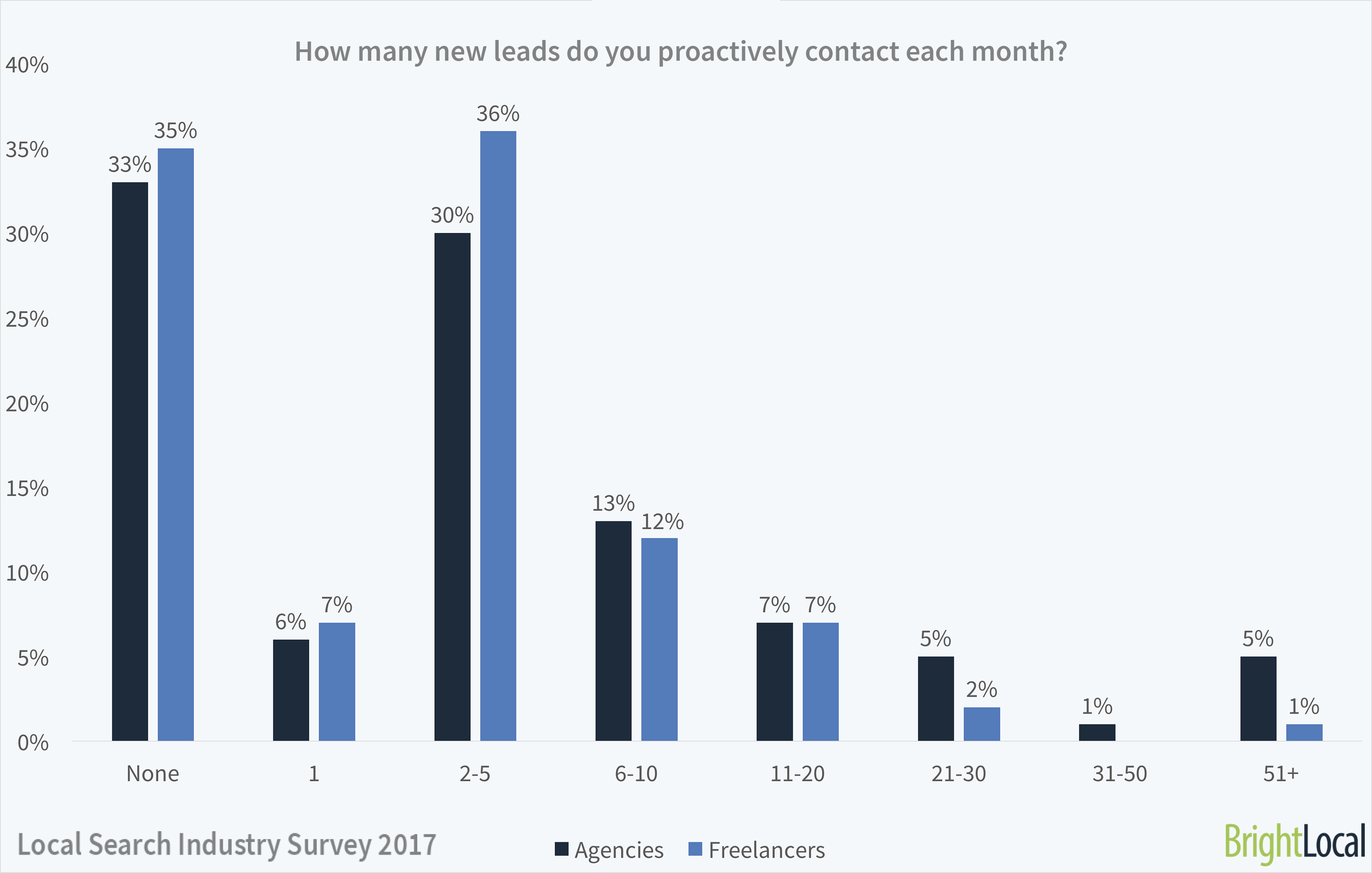 How many SEO leads did freelancers and agencies contact?
