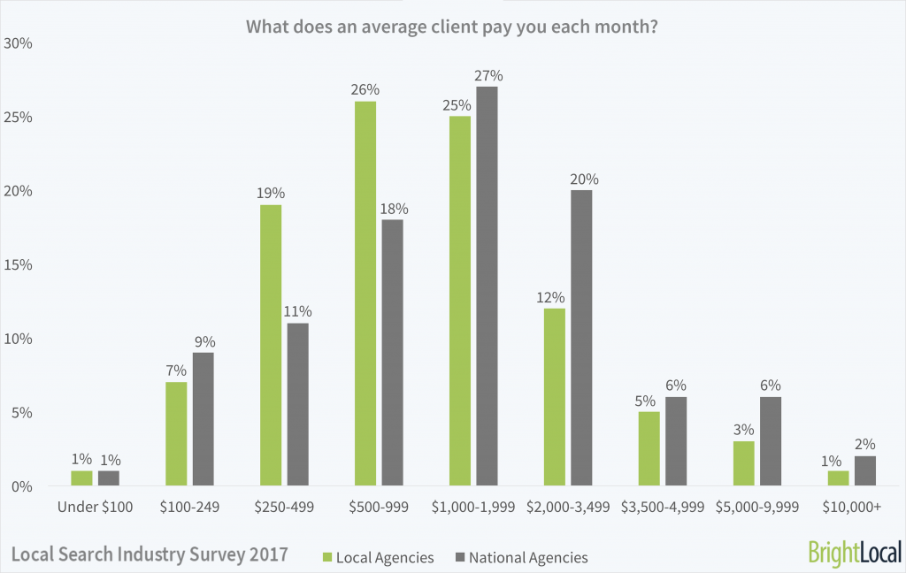 What does an average client pay you each month?