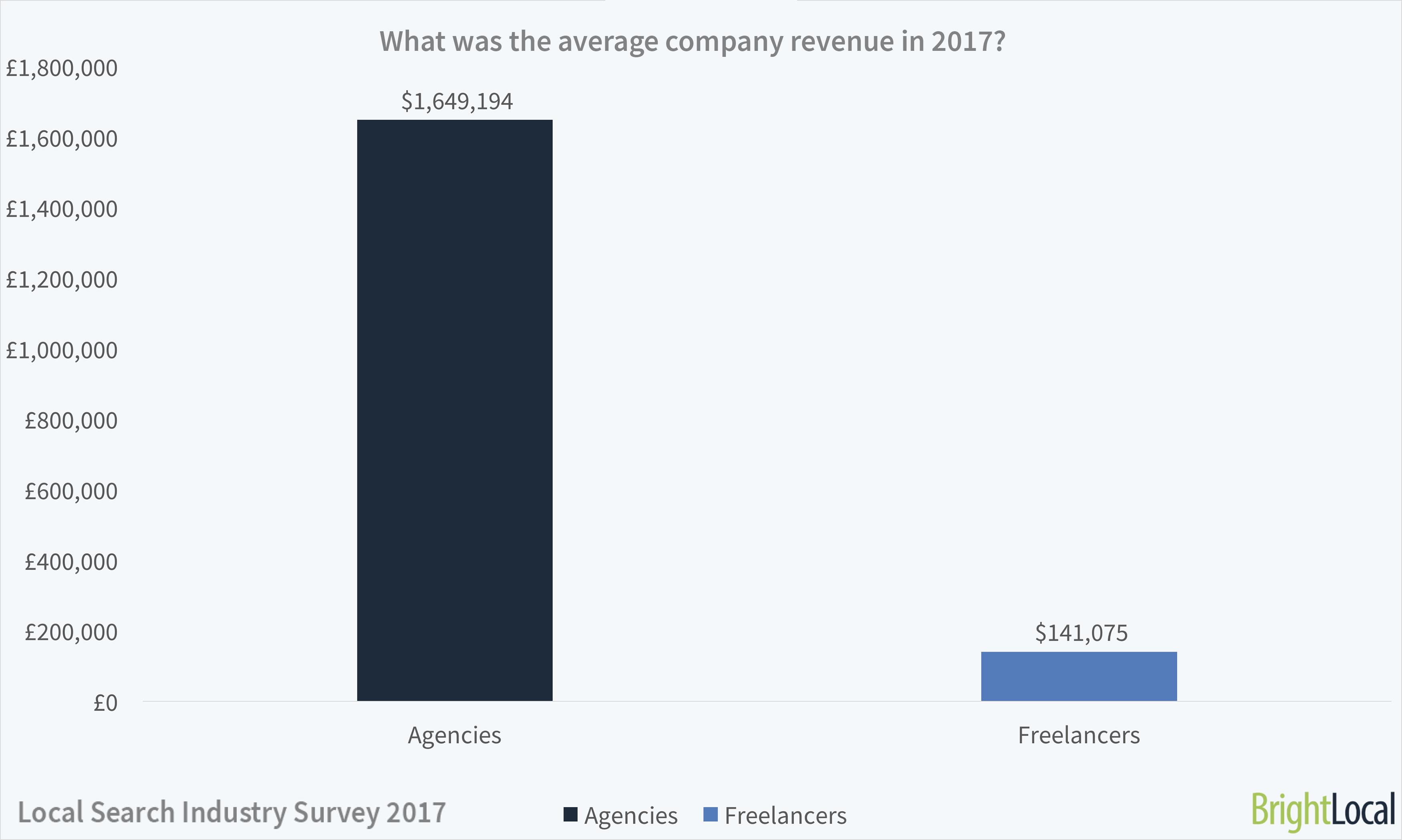 Average revenue of SEO agencies and freelancers