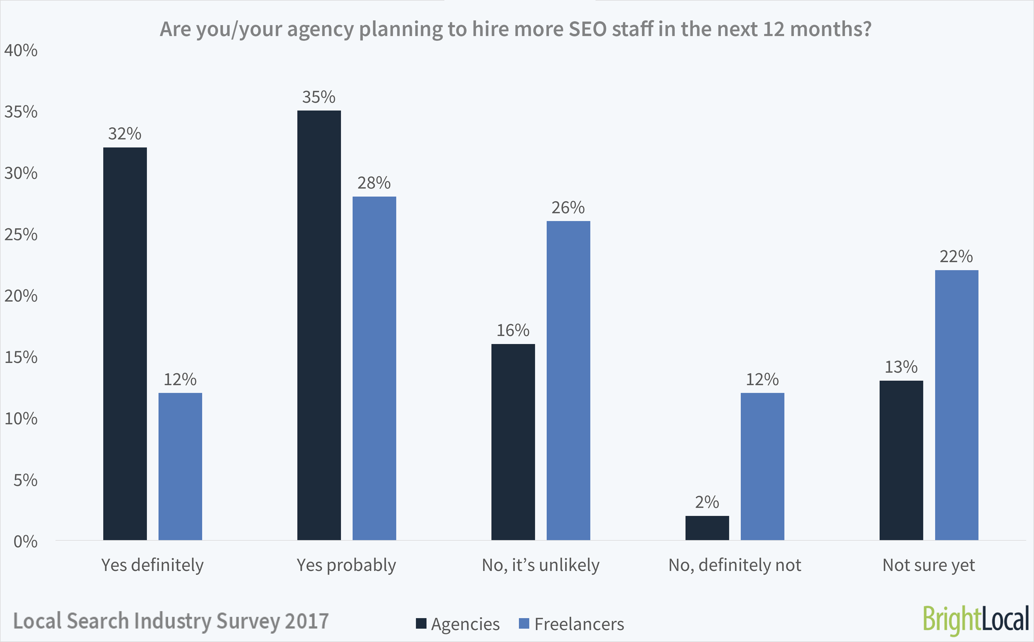 Is your SEO agency hiring more staff?   Local Search Industry Survey