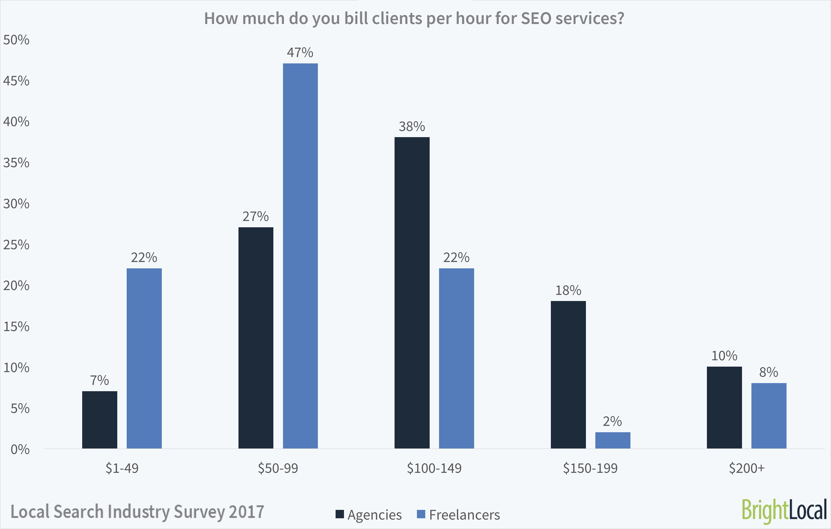 How much do SEOs bill clients per hour?   Local Search Industry Survey