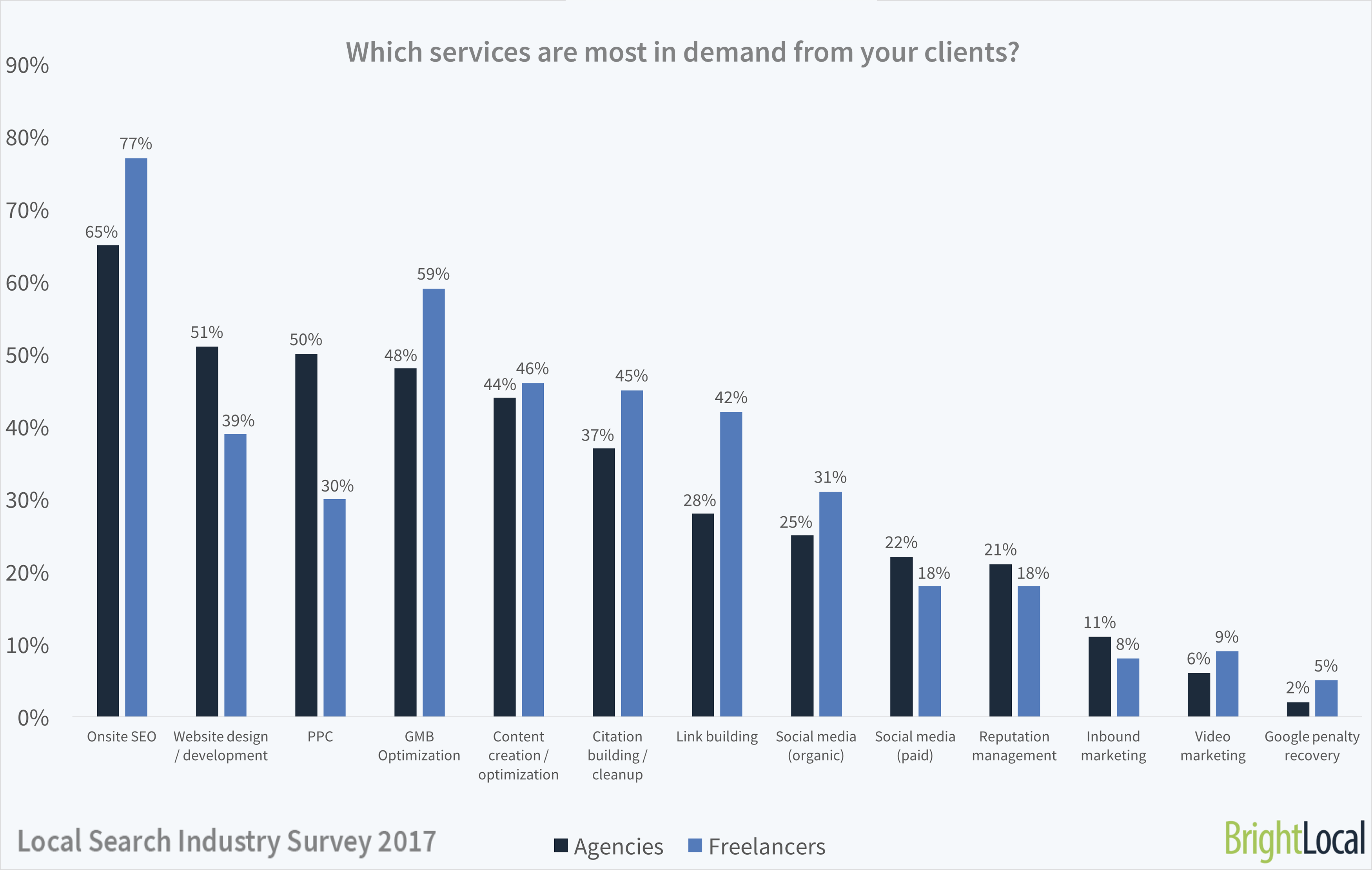 Which SEO services do clients want?   Local Search Industry Survey