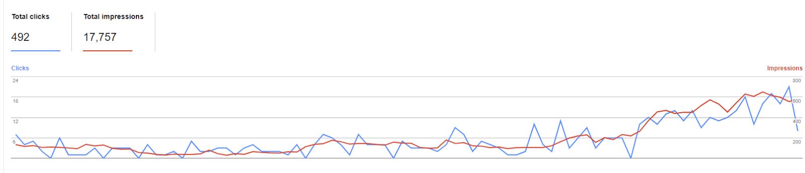 Google Data 90 Days