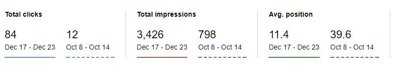 Google Impressions