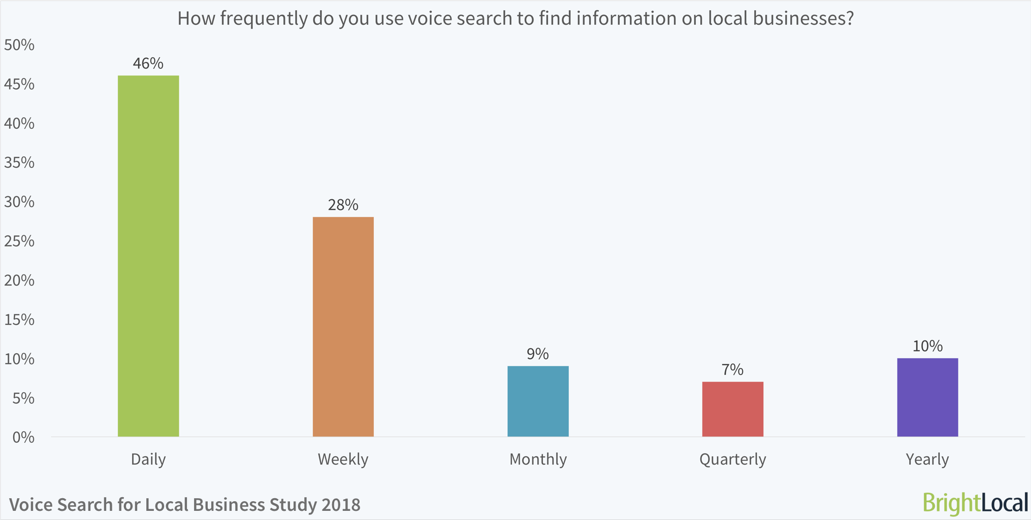 How frequently do you use voice search to find information on local businesses? | BrightLocal Voice Search for Local Businesses Study